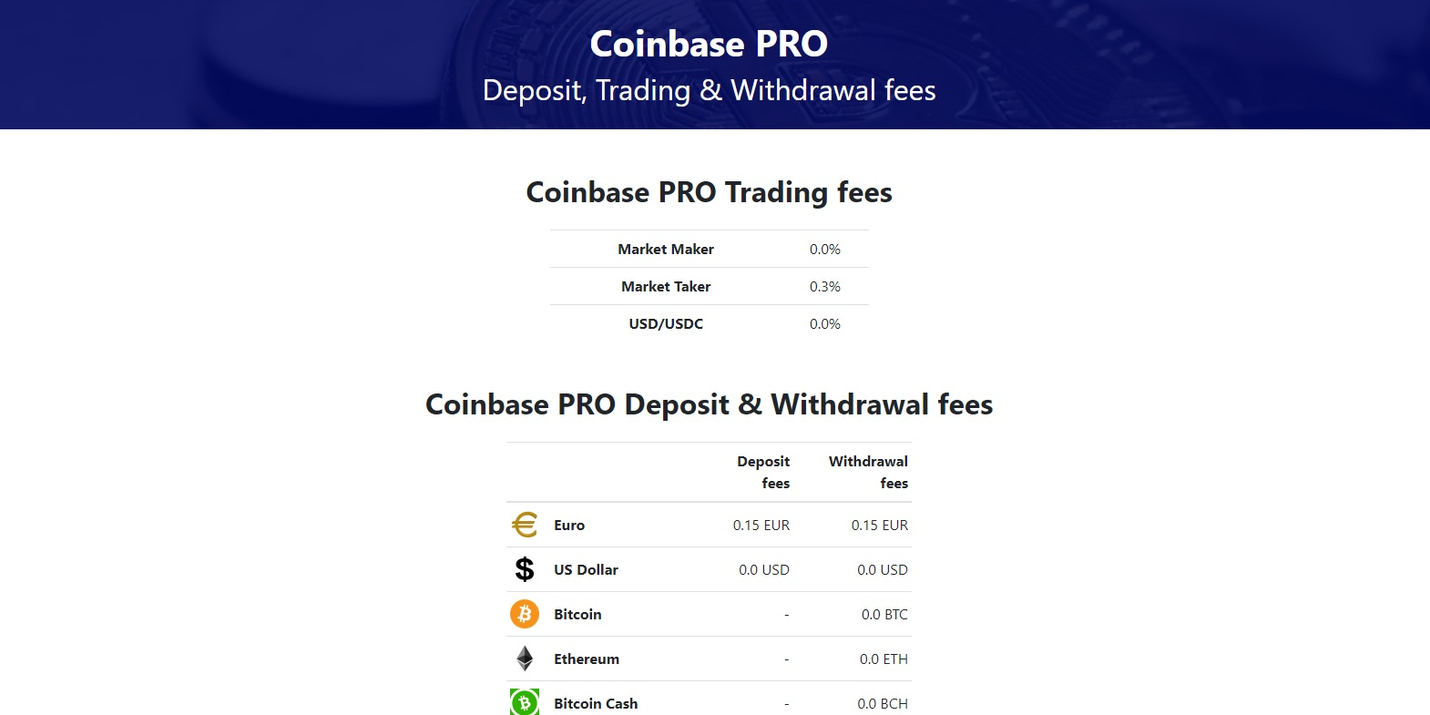 BitTrex Deposit, Trading & Withdrawal fees | Cryptocurrency